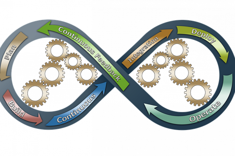 DevOps Powered Microservices